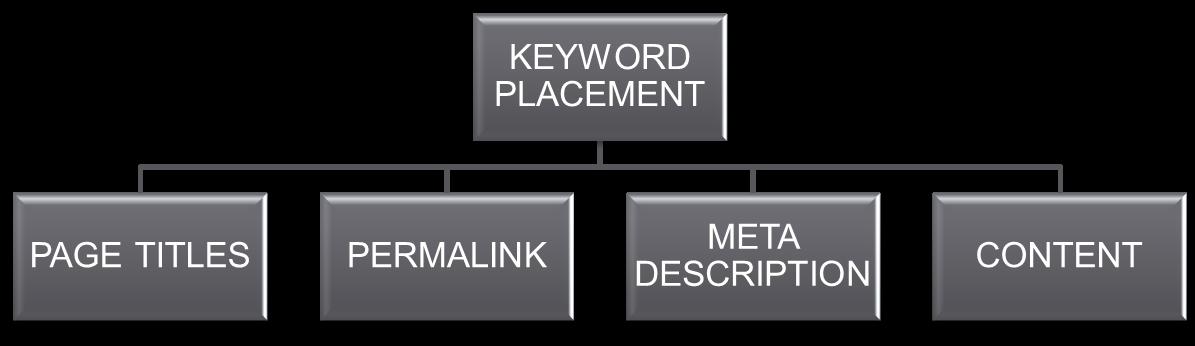 SEO keyword placement