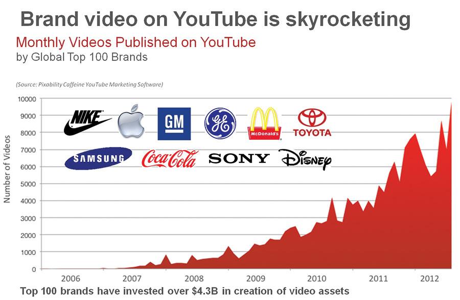 youtube-video-marketing